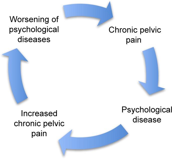 ენდომეტრიოზი და ფსიქიკური პრობლემები